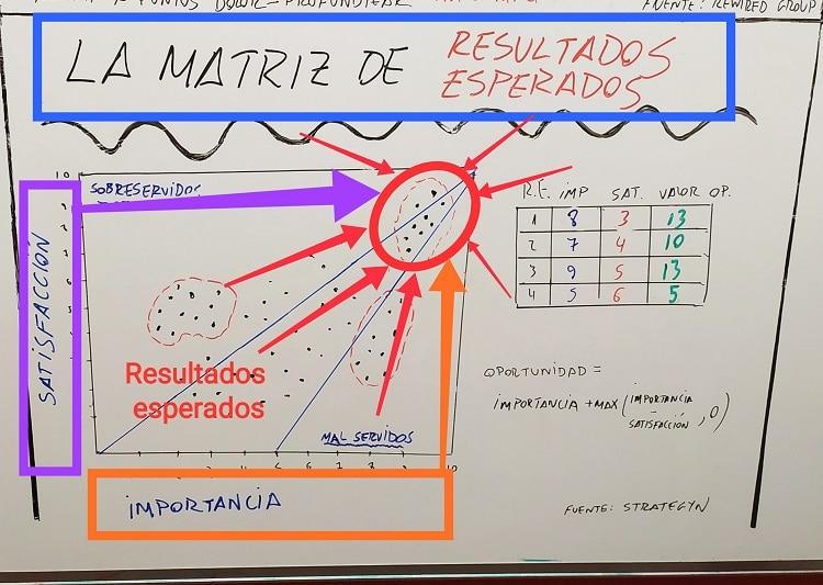 Matriz de resultados esperados: Alta importancia y alto nivel de satisfacción.