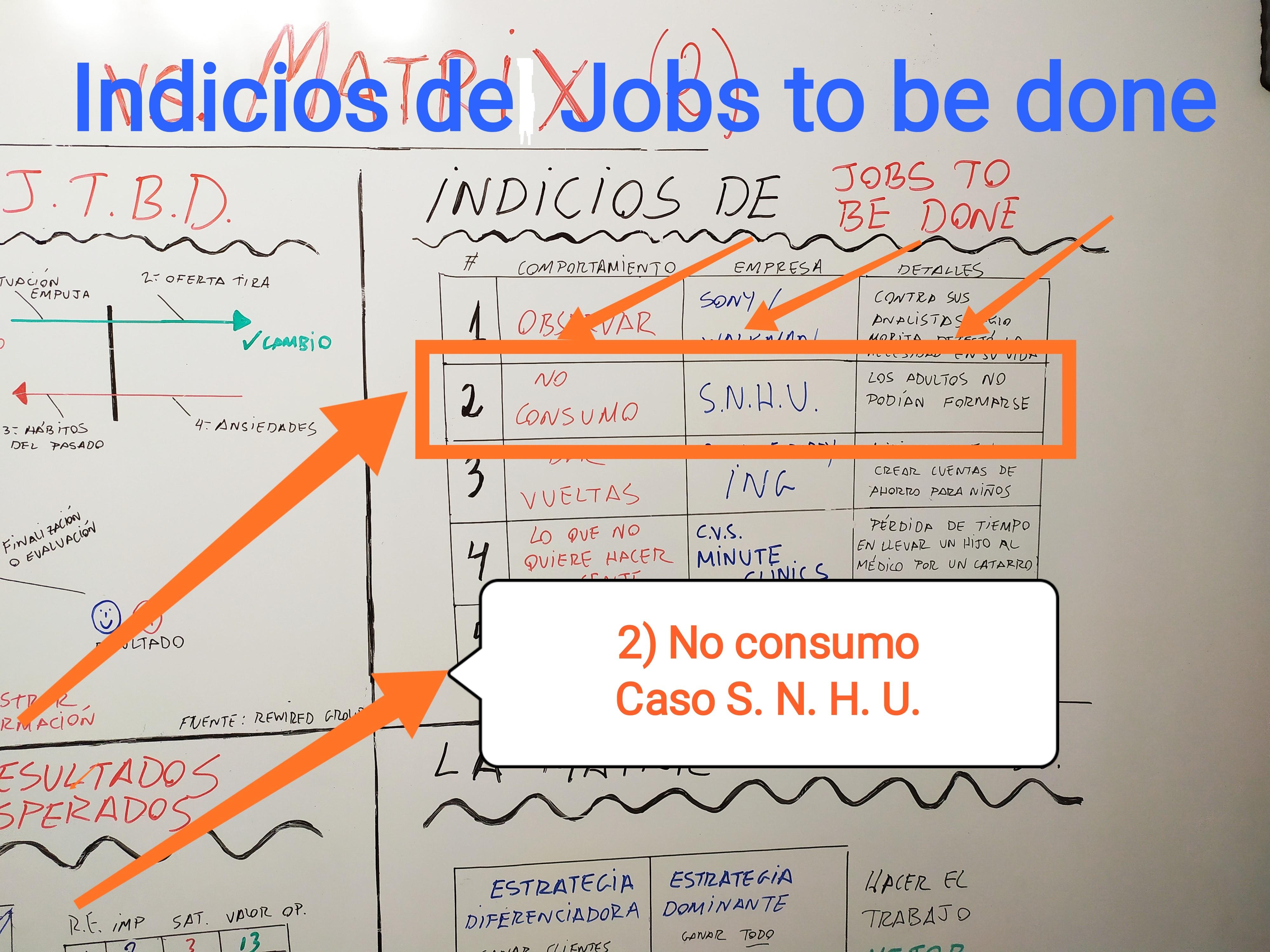 Indicios del Jobs to be done: 2) No consumo. Oportunidades de negocio.