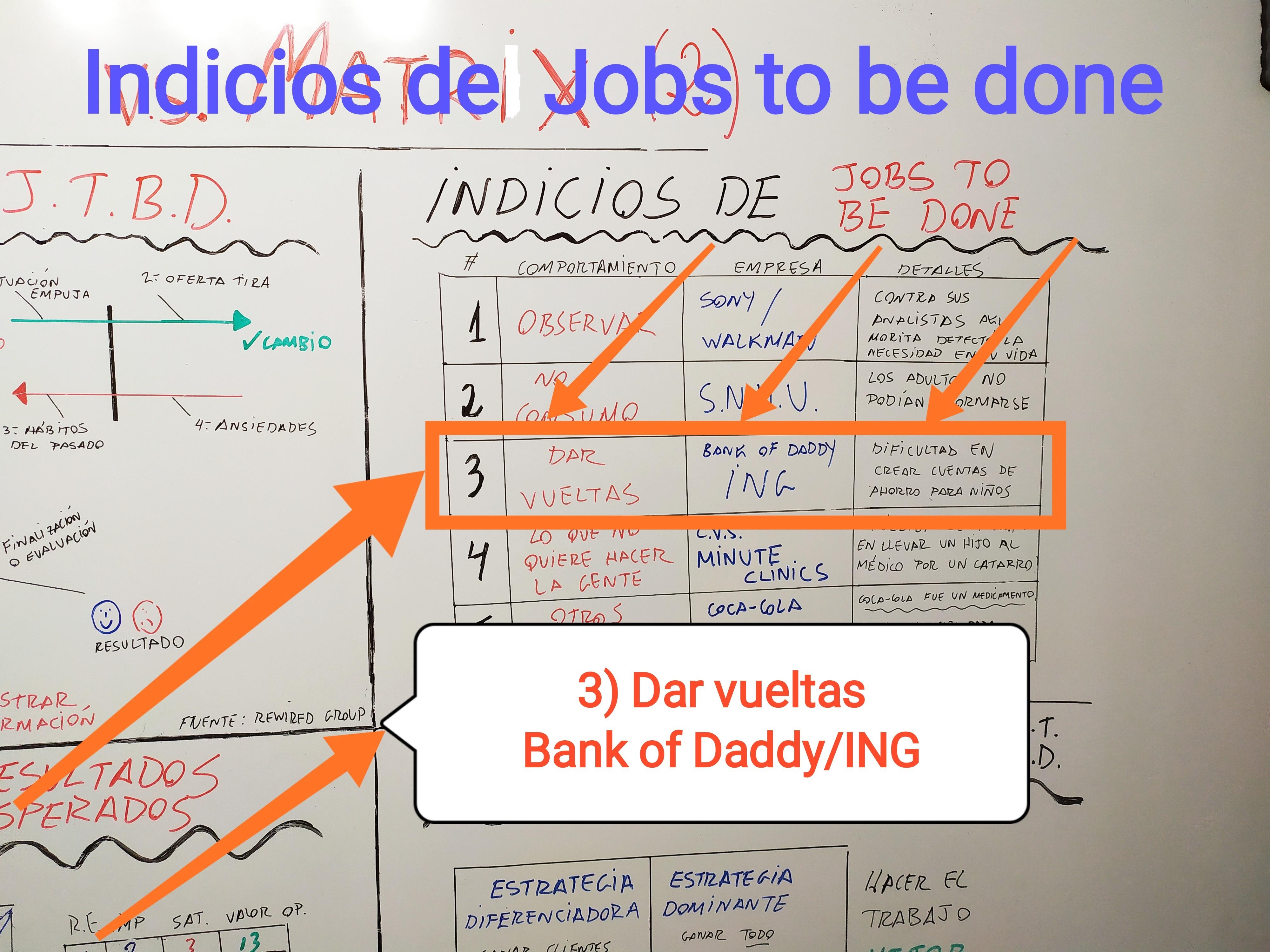 Indicios de Jobs to be done: 3) Dar vueltas. Oportunidad de negocio.