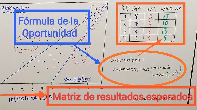 Matriz de resultados esperados: Fórmula de la oportunidad.