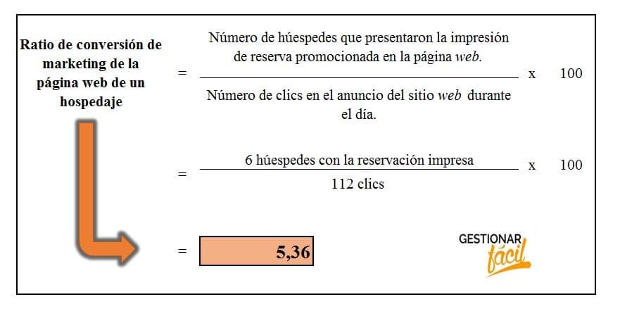 Ratio de conversión de marketing de la página web de un hospedaje