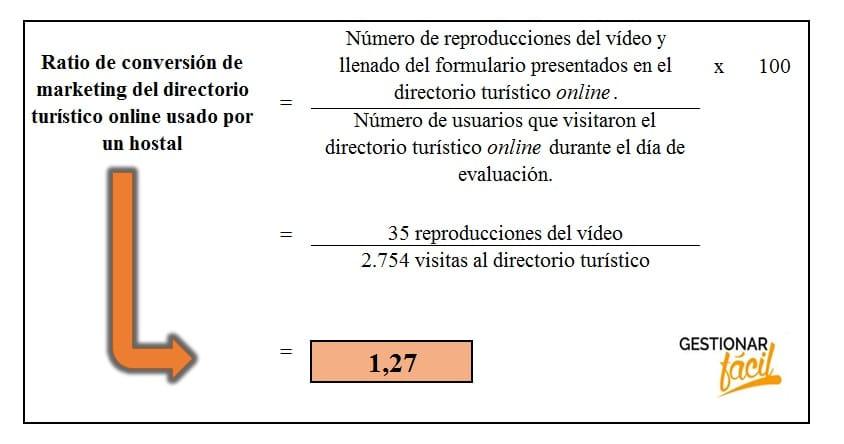 Ratio de conversión del directorio turístico usado por un hostal.