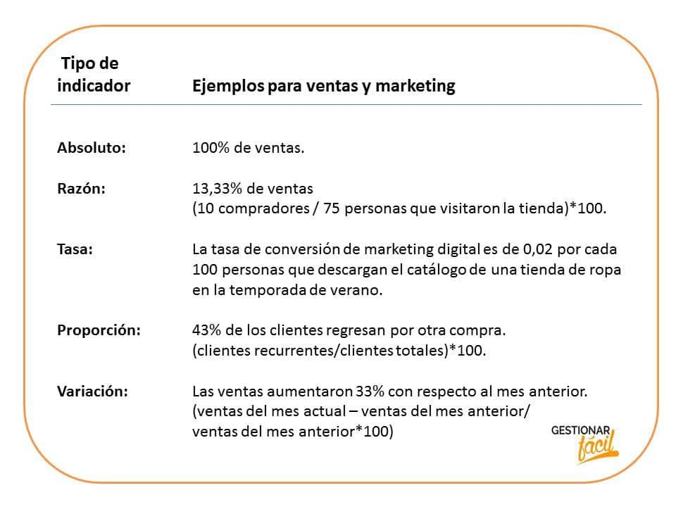 Ficha modelo para elaborar indicadores de ventas y marketing
