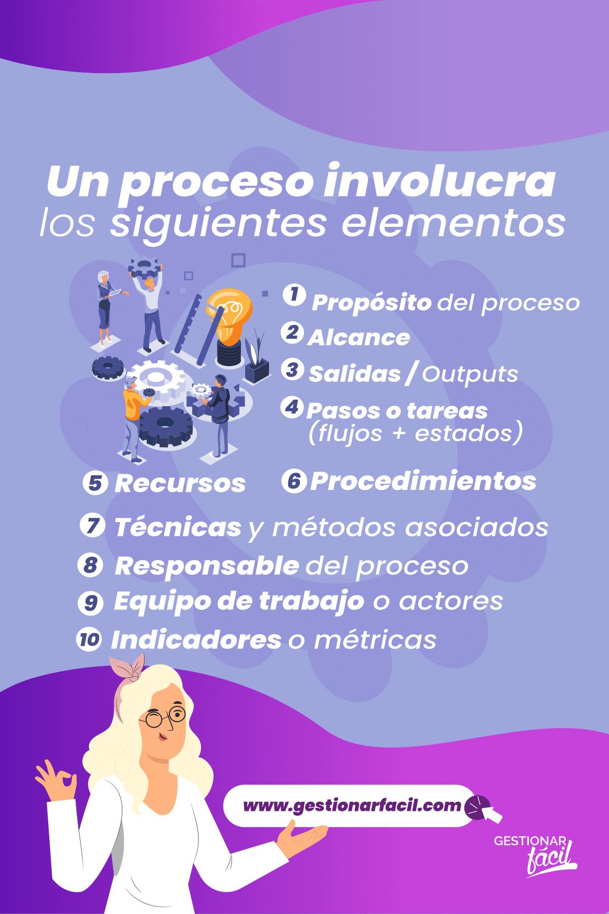Elementos que incluye un proceso