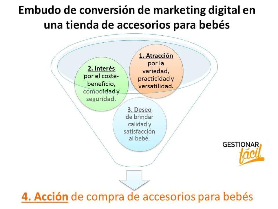 Embudo de conversión de marketing