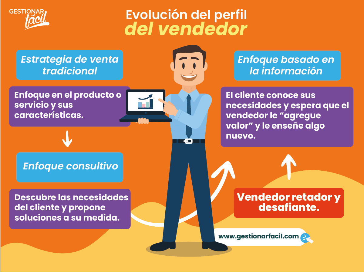 Evolución del perfil del vendedor.