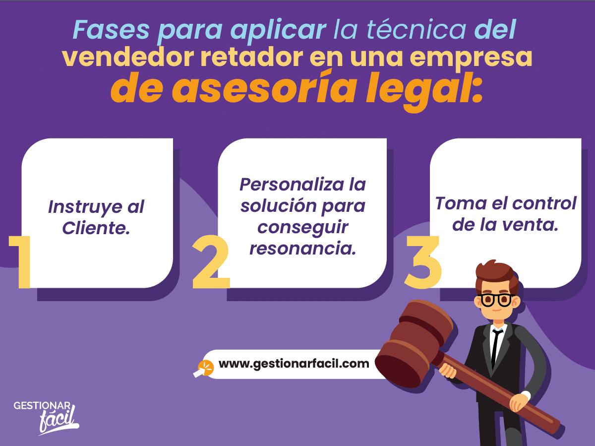 Fases para aplicar la técnica del vendedor retador en una empresa de asesoría legal.