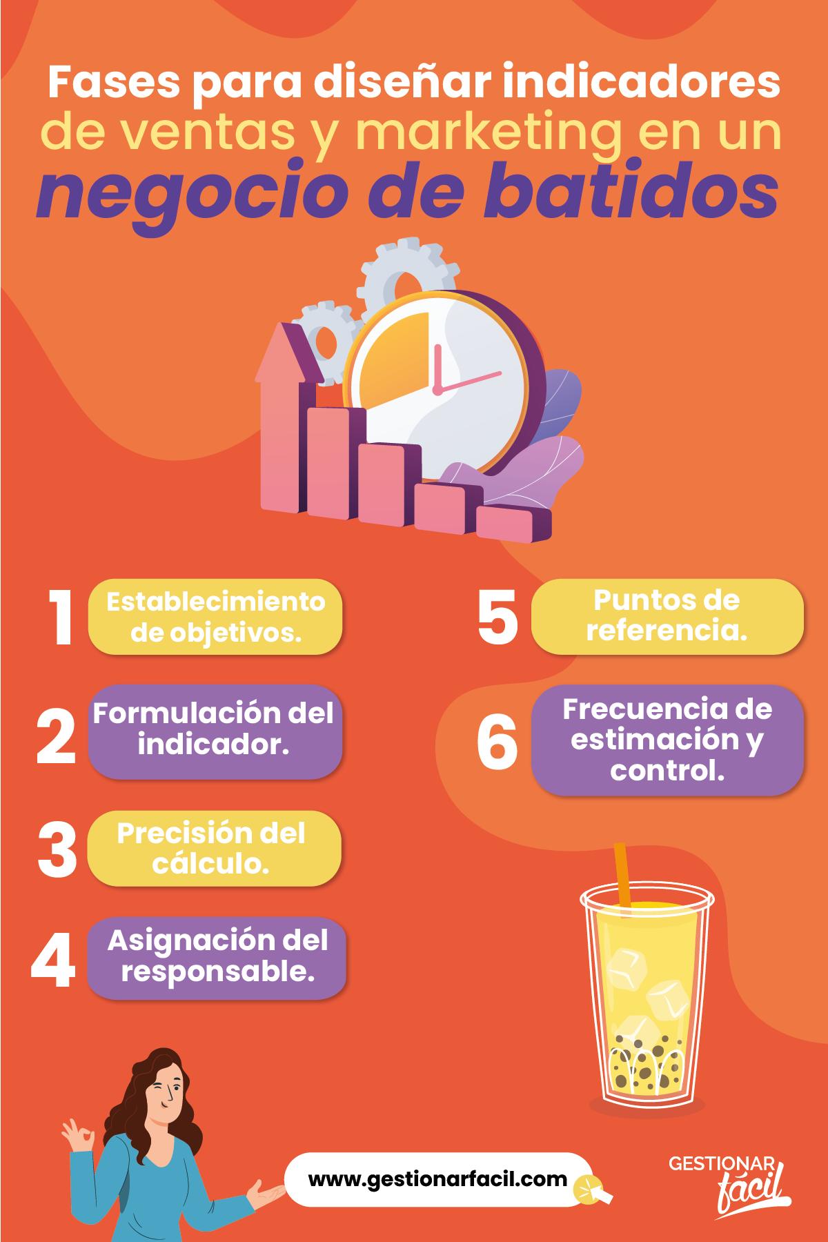Fases para diseñar indicadores de venta y marketing en negocios de batidos.