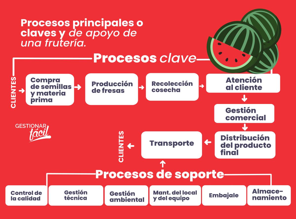 Ejemplo de procesos clave y de soporte en una frutería