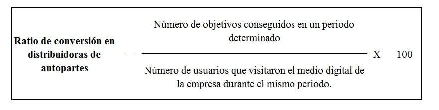 Fórmula del ratio de conversión en distribuidoras de autopartes