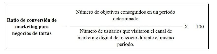 Fórmula del ratio de conversión de marketing para negocios de tartas