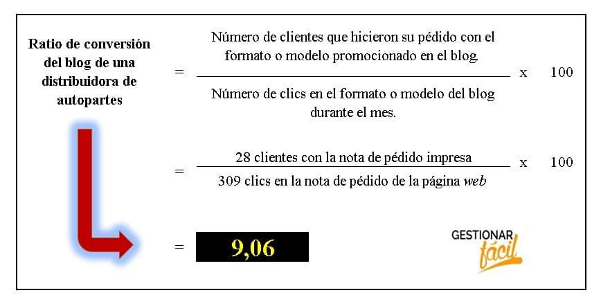 Ratio de conversión en distribuidoras de autopartes 2
