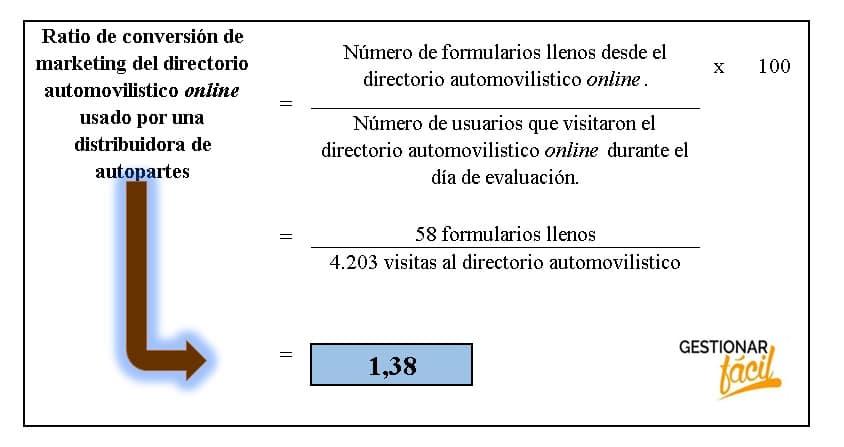 Ratio de conversión del directorio vehicular online utilizado por una distribuidora de autopartes