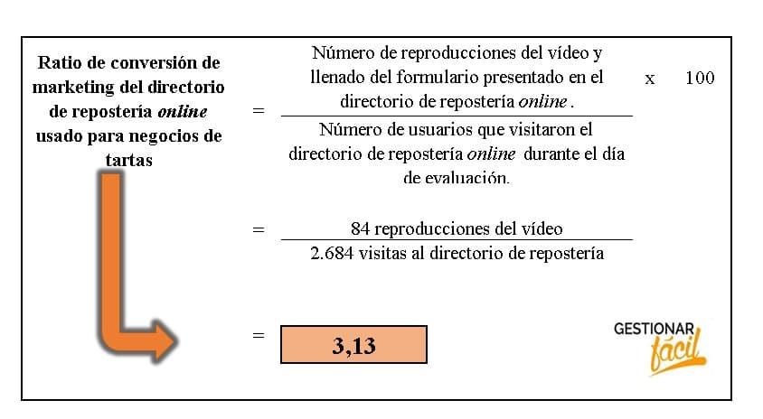 Ratio de conversión de marketing para negocios de tartas 3