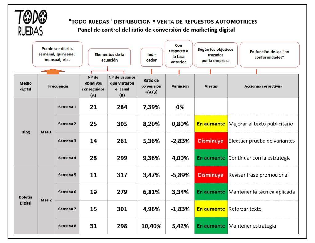 Ratio de conversión en distribuidoras de autopartes 4