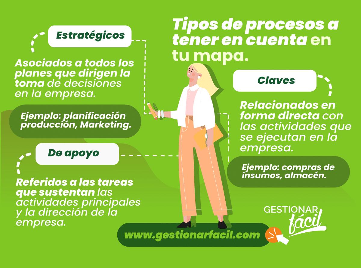 Procesos a identificar para poder elaborar el mapa de procesos.