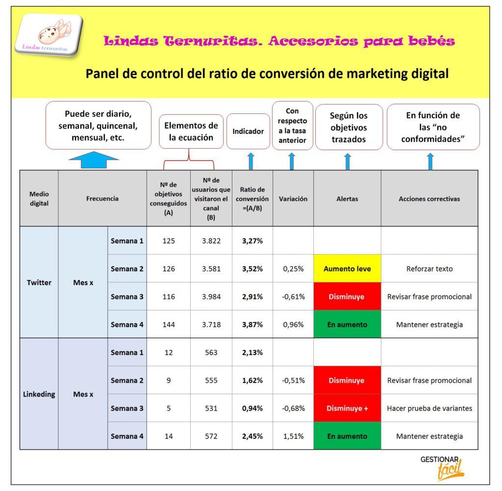 Panel de control del ratio de conversión de marketing