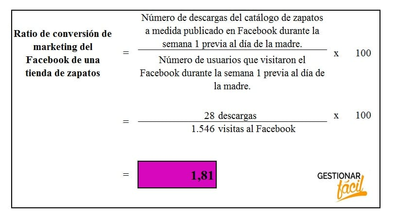 Ratio de conversión de marketing del Facebook de una tienda de zapatos.