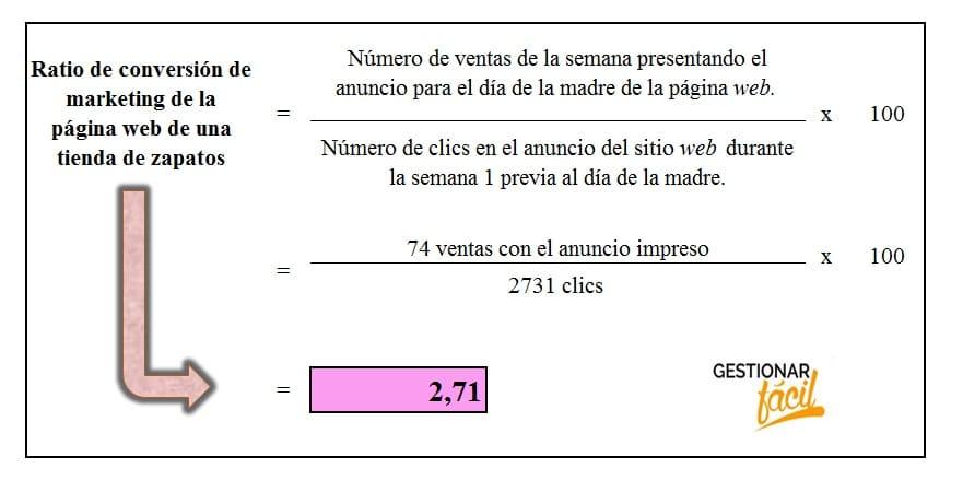 Ratio de conversión de marketing de la página web de una tienda de zapatos.