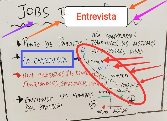 Entrevista Jobs to be done.