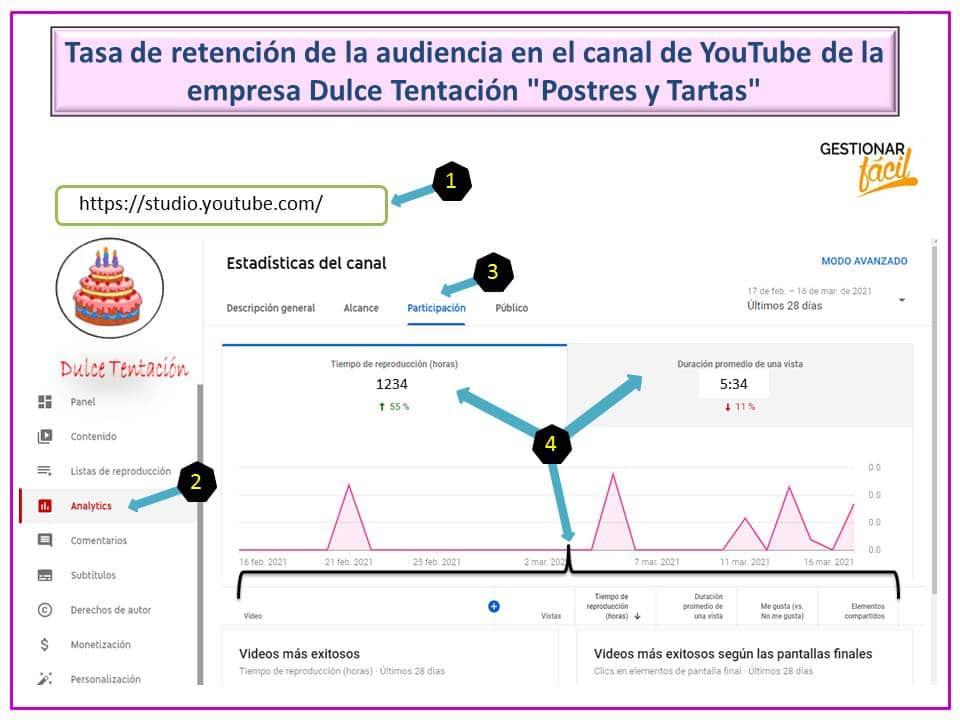 Tasa de retención de la audiencia en el canal de YouTube