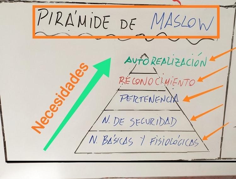 Cómo funcionan las ventas: pirámide de Maslow.