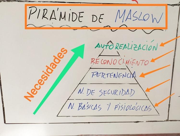 Pirámide de las necesidades de Maslow.