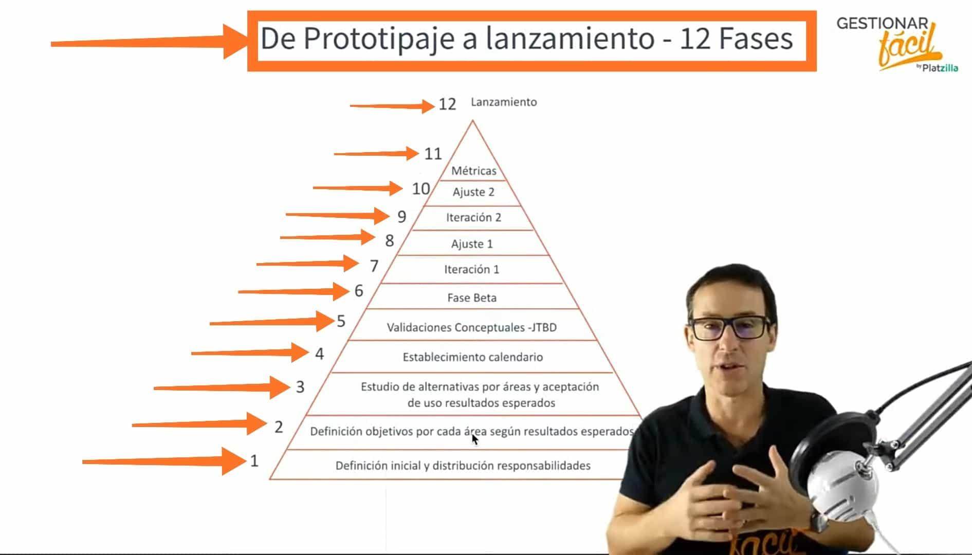 12 pasos para hacer el prototipo de un producto o servicio.