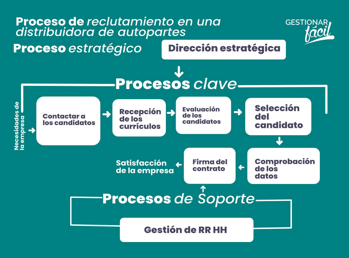 Mapa del proceso de selección en una empresa de distribución de autopartes
