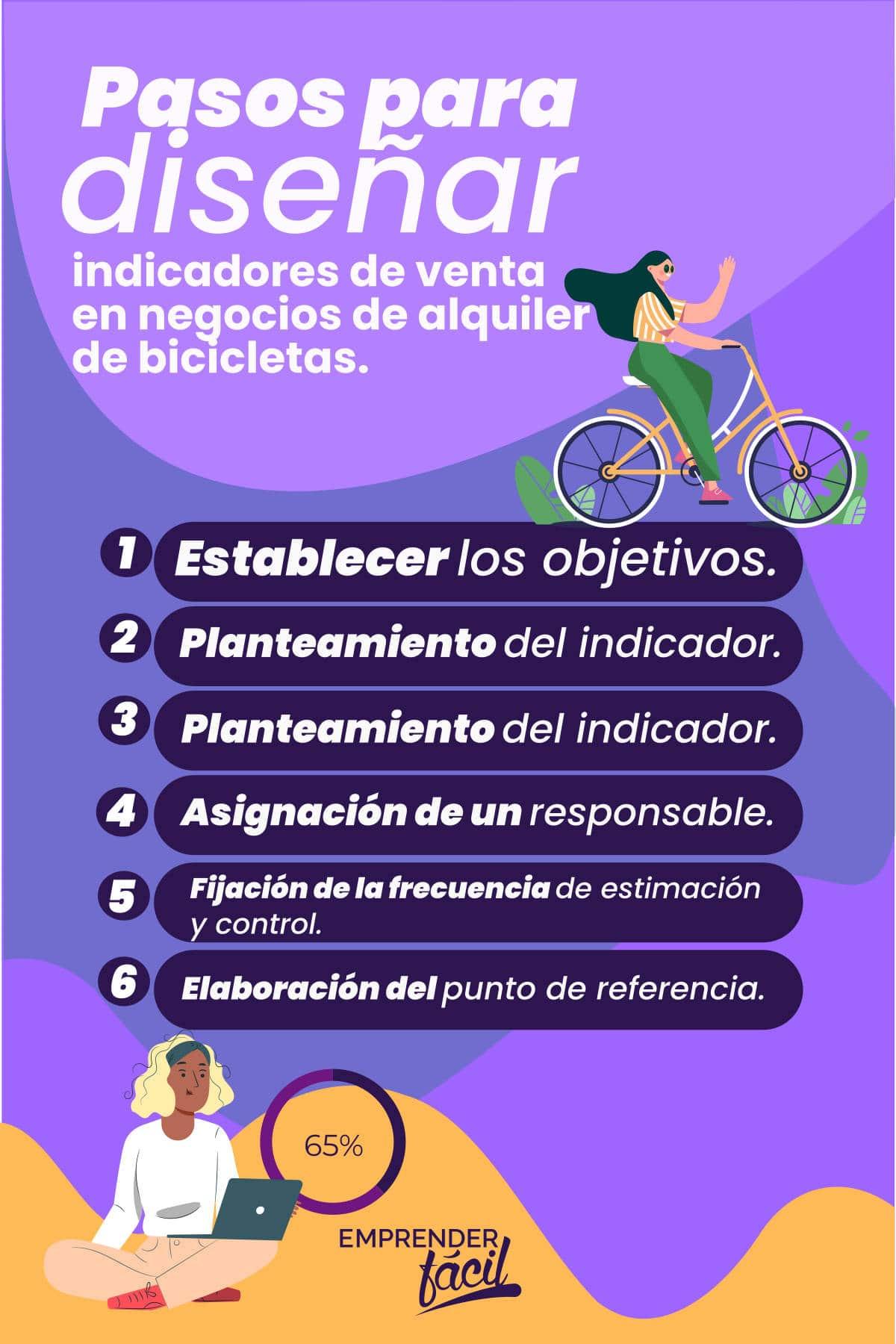 Indicadores de venta para negocios de alquiler de bicicletas 0