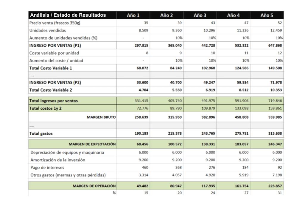 Plan de viabilidad empresarial y  escenarios.