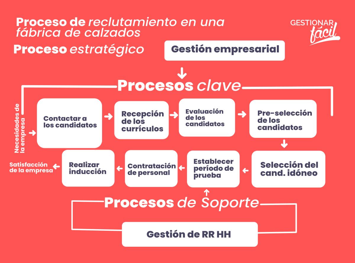 Mapa del proceso de selección de personal en una empresa de producción y ventas de zapatos
