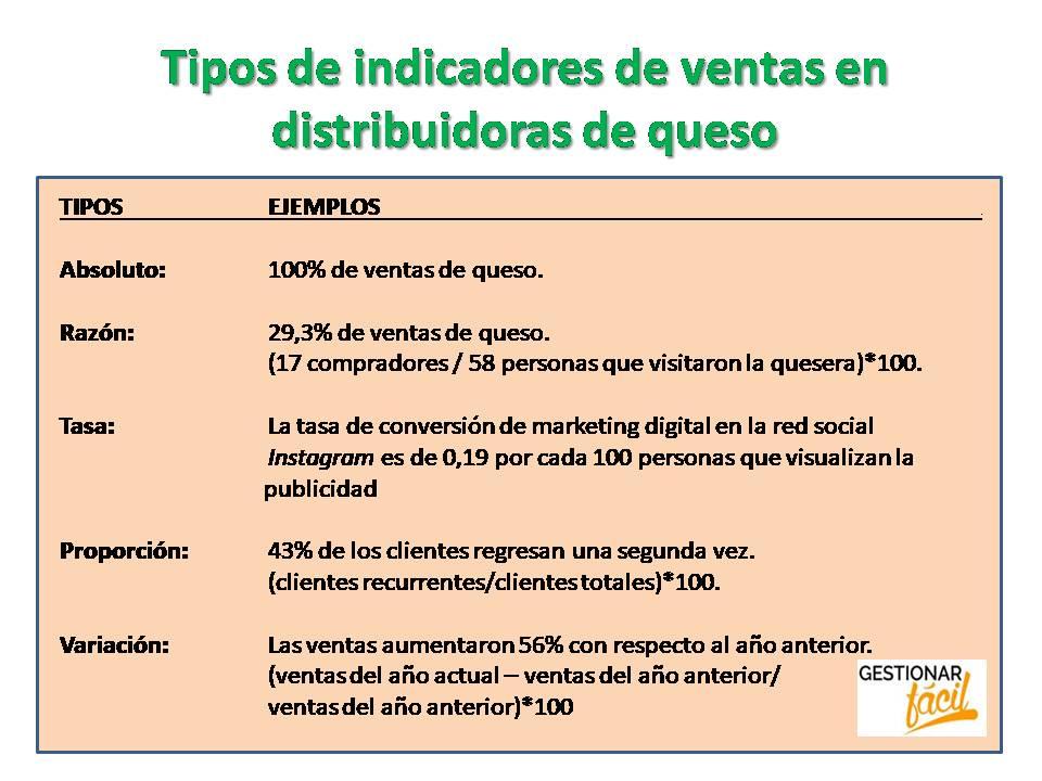 Tipos de indicadores de ventas en distribuidoras de queso.