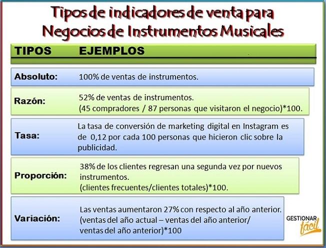 Tipos de indicadores de venta para negocios de instrumentos musicales.