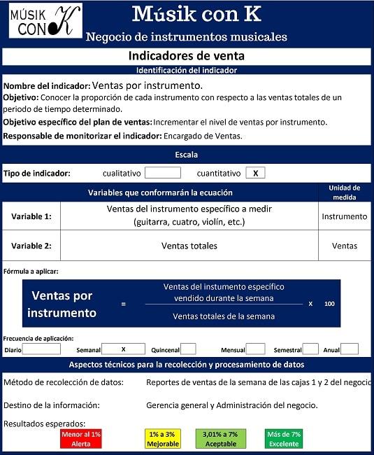 Ficha descriptiva de indicadores de venta para negocios de instrumentos musicales.