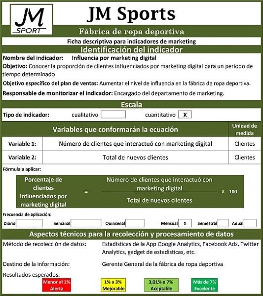 Ficha descriptiva de indicadores de marketing en fábricas de ropa deportiva.
