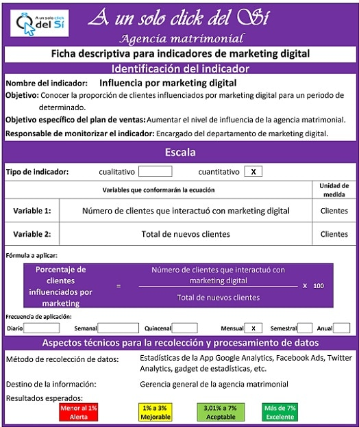 Ficha descriptiva de indicadores de marketing digital  para agencias matrimoniales.