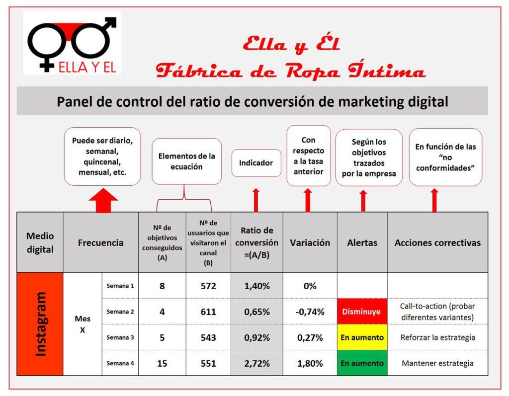 Panel de control de la tasa de conversión en fábricas de ropa íntima.