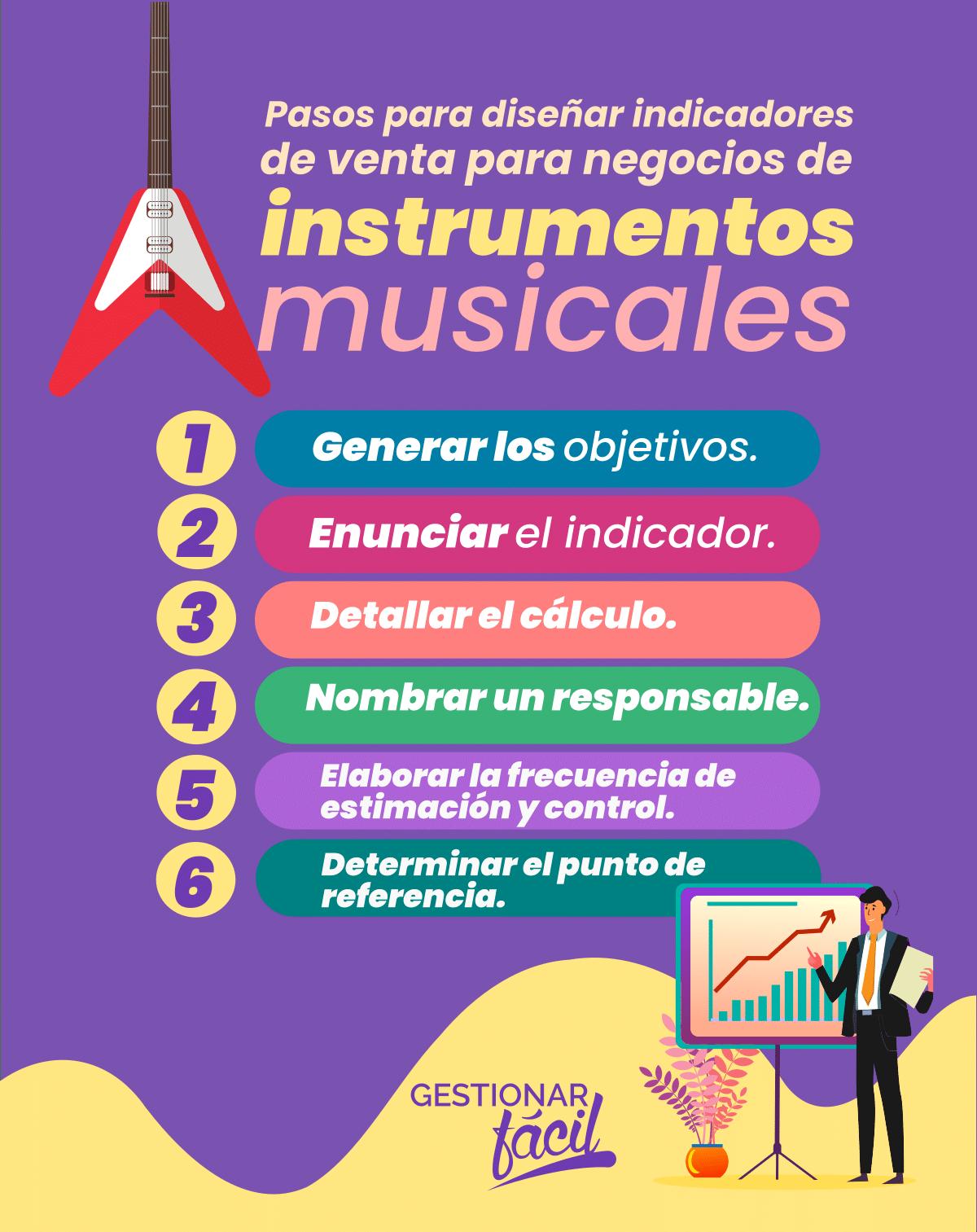 Diseño de indicadores de ventas para negocios de instrumentos musicales.