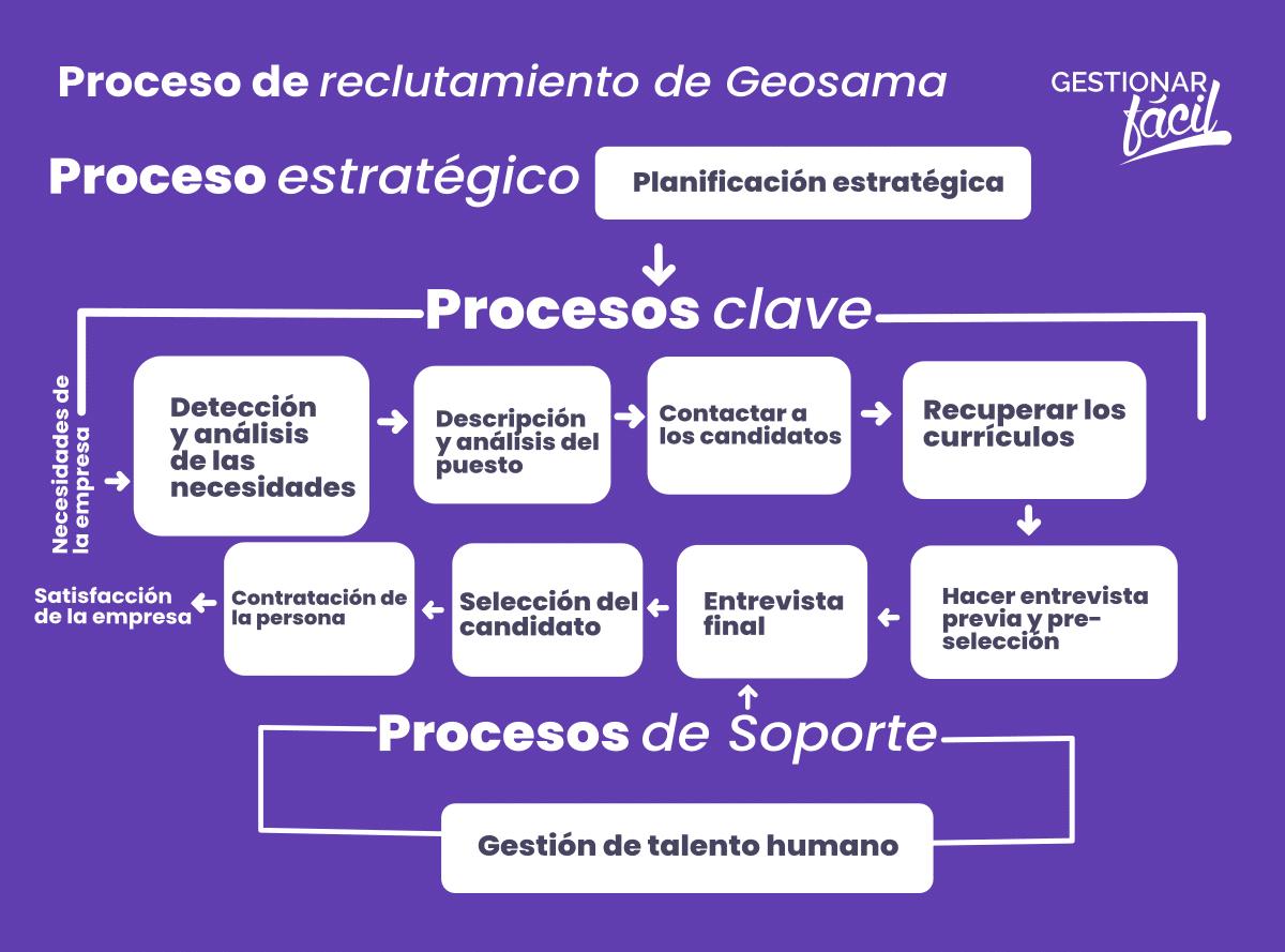 Mapa del proceso de reclutamiento en una empresa Consultora de Geologia
