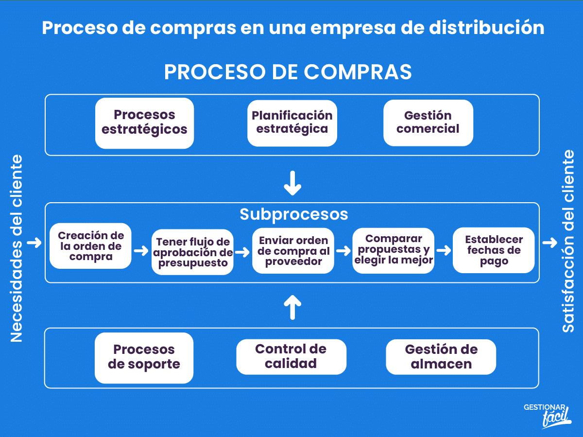 Proceso de compras en una empresa de distribución.