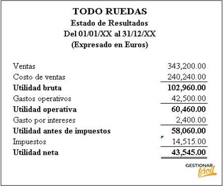 Usa el Estado de Resultados de la empresa para calcular ratios financieros.