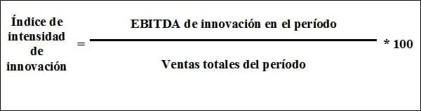 Índice de intensidad de innovación