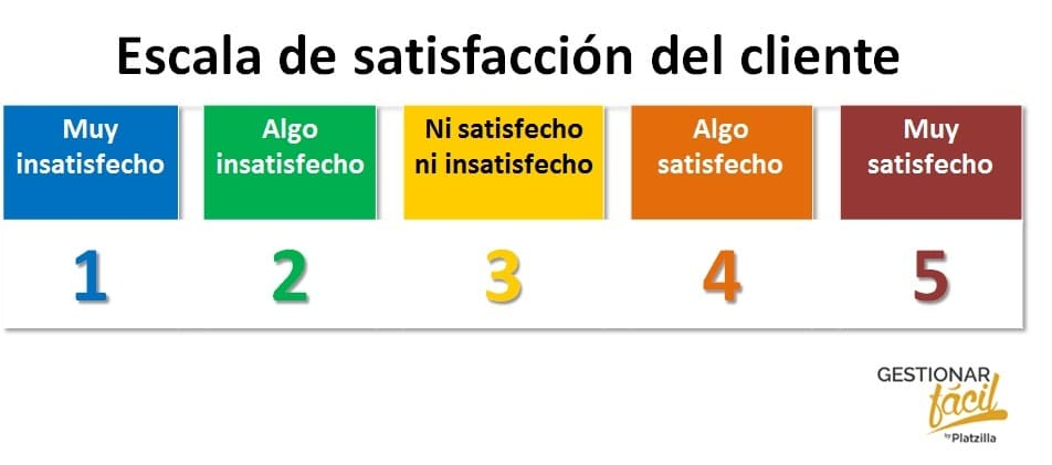 Escala de satisfacción del cliente: ejemplos de indicadores de gestión.