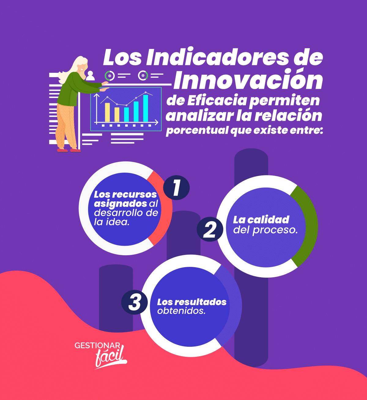 ¿Cómo aplicar los indicadores de innovación de eficacia? 0