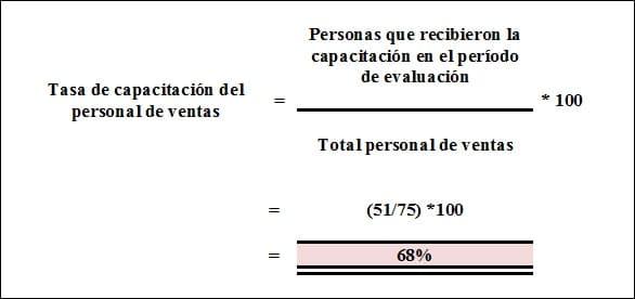 Ejemplo: Tasa de capacitación del personal de ventas. ¿Qué es un indicador y para qué lo necesitamos?