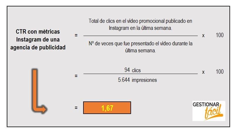 CTR de una agencia de publicidad con las métricas de Instagram.