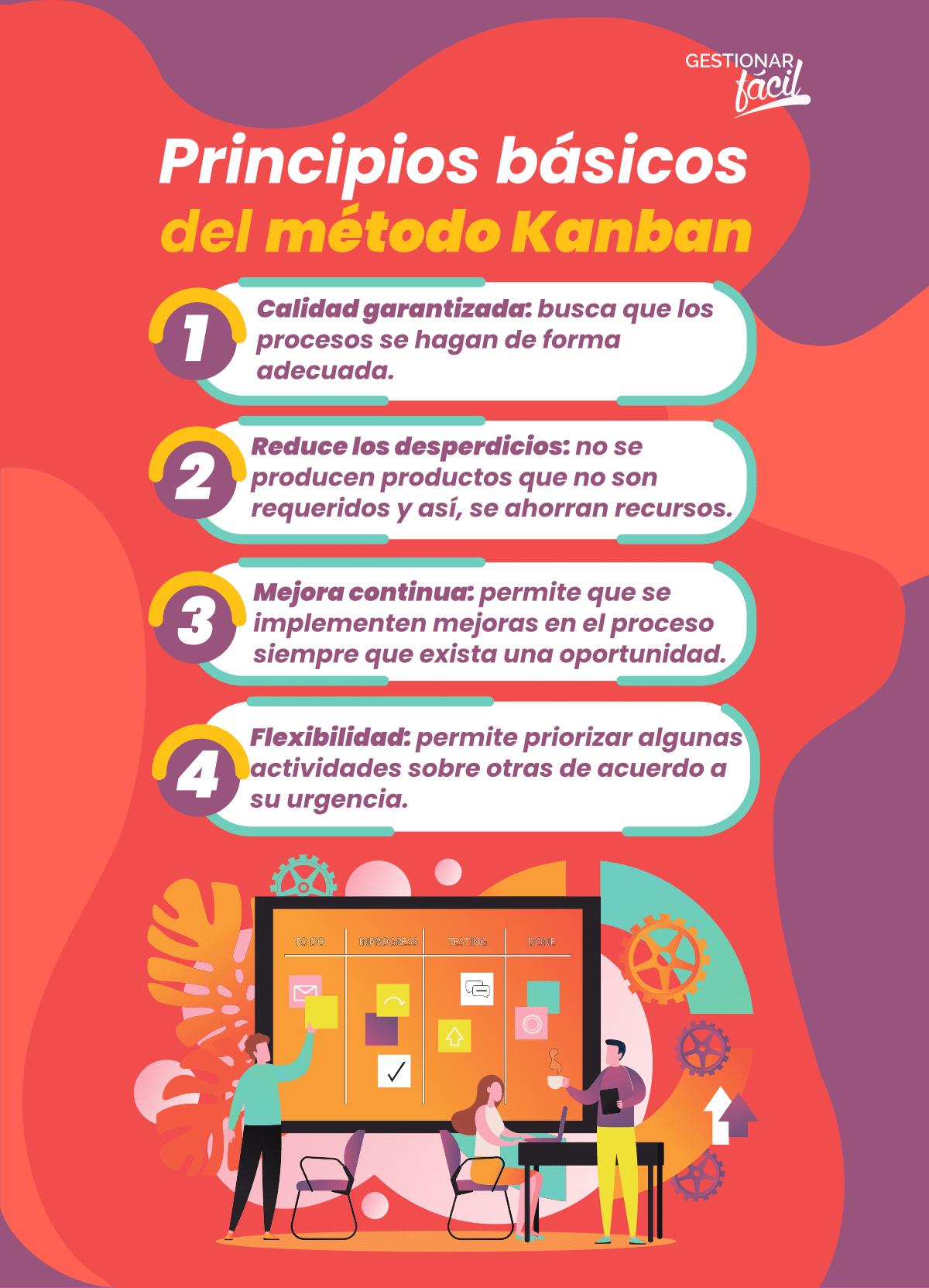 Principios básicos del método Kanban