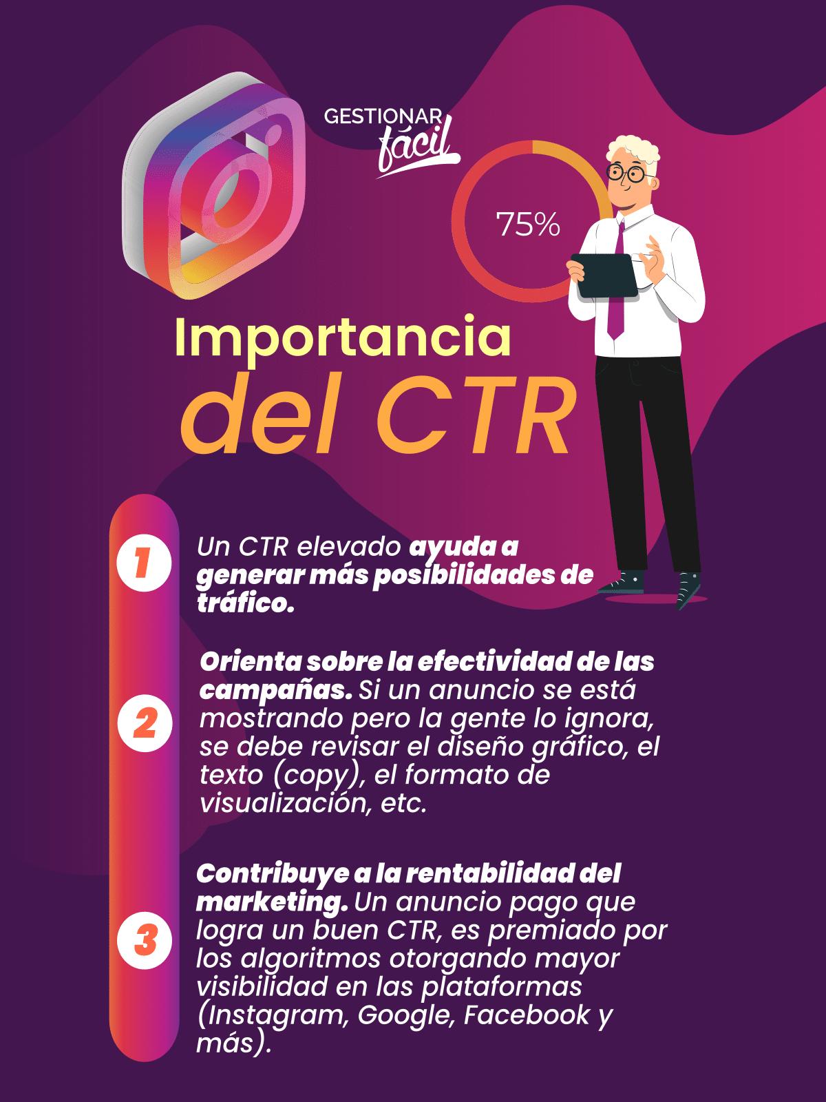 Importancia del CTR