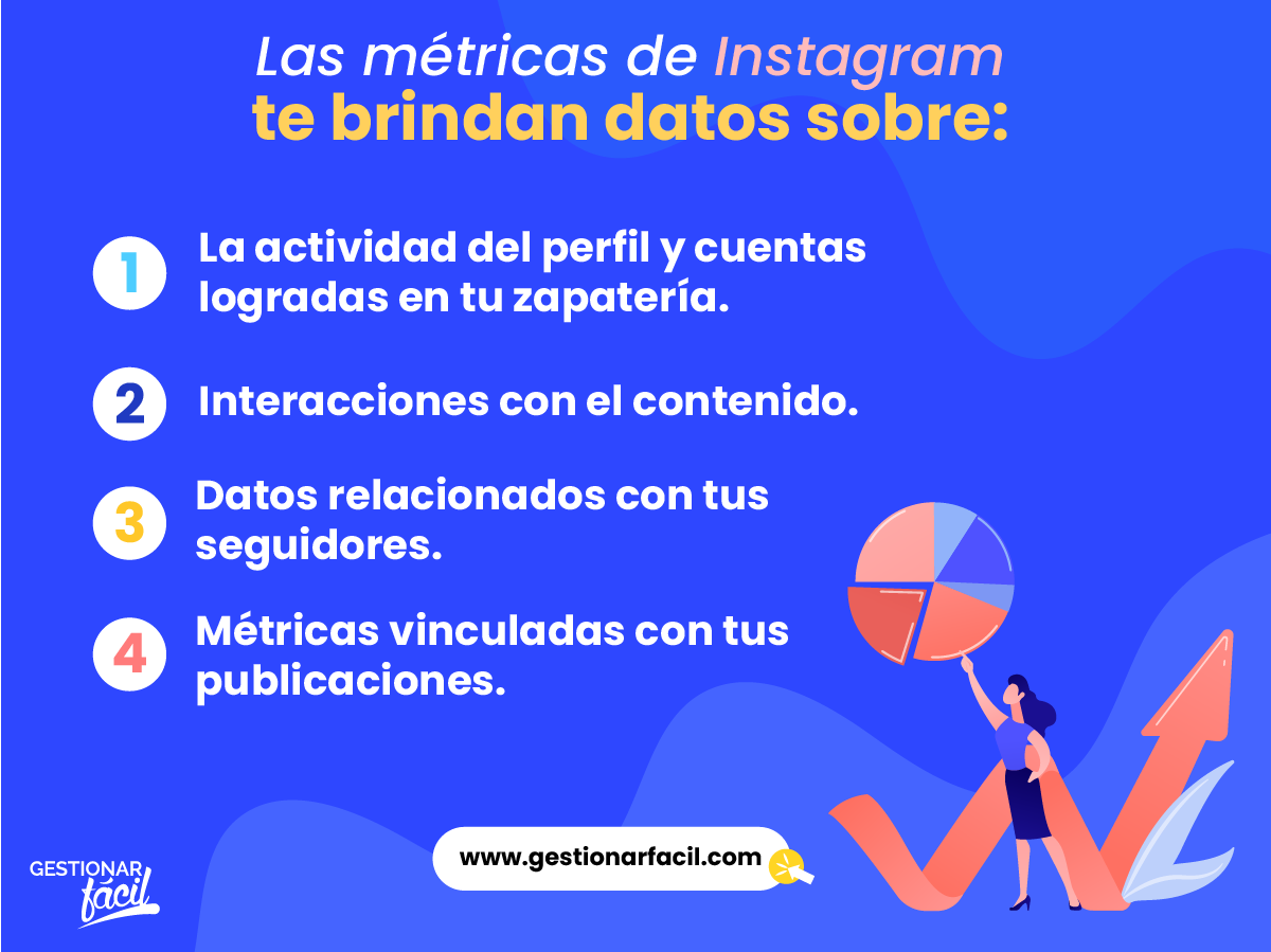 Las métricas de Instagram ofrecen datos en 4 categorías.